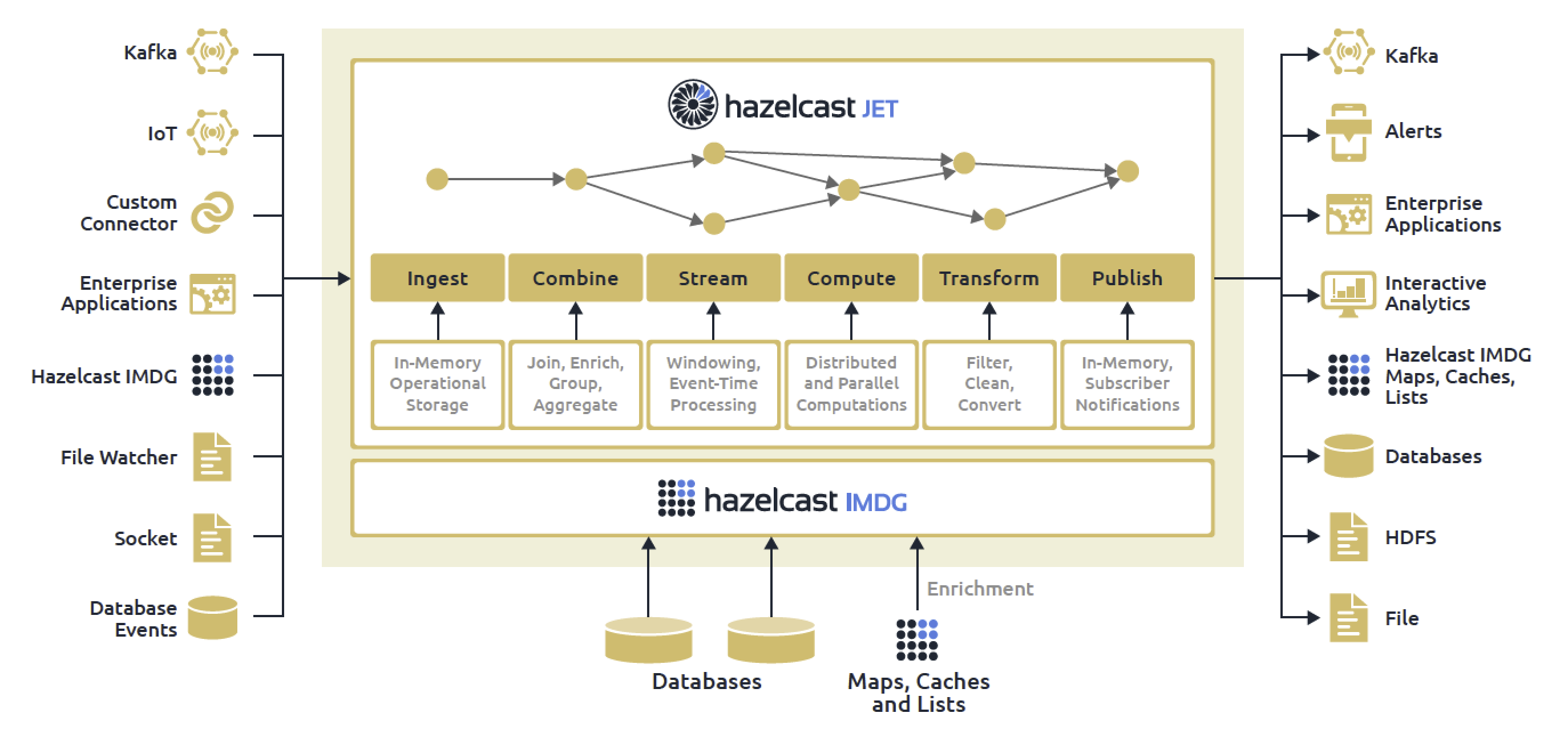 Hazelcast provides stream processing capabilities as part of the in-memory computing platform.
