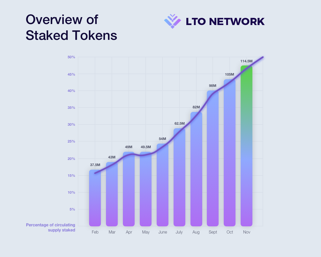 Overview of staked tokens on the mainnet 2020 Feb. - Nov.