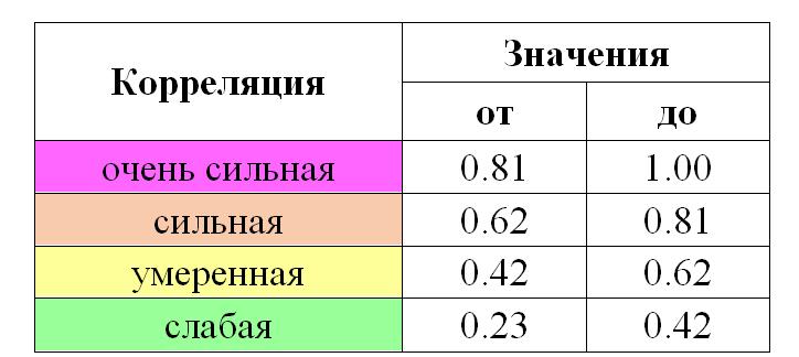 Градация значений коэффициентов корреляции