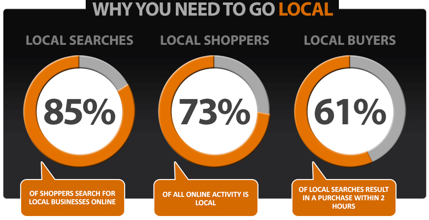 10 Stats That Prove You Need Local SEO for Your Business