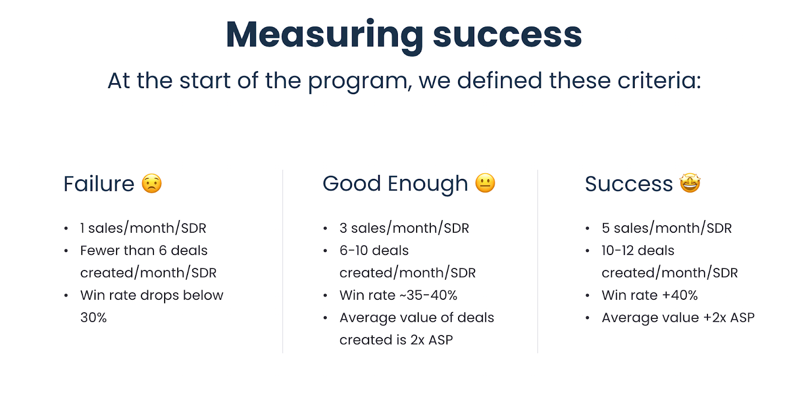 Success criteria for our outbound sales strategy.