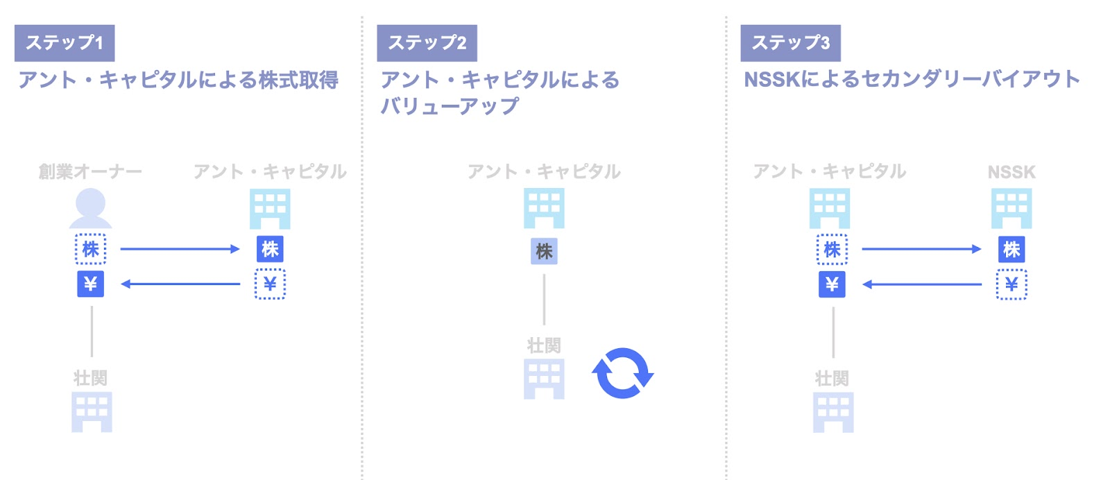 投資事例:日本産業推進機構(NSSK)による壮関への投資案件のスキーム