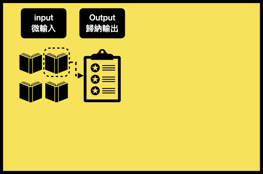 第二步:Output(歸納輸出)