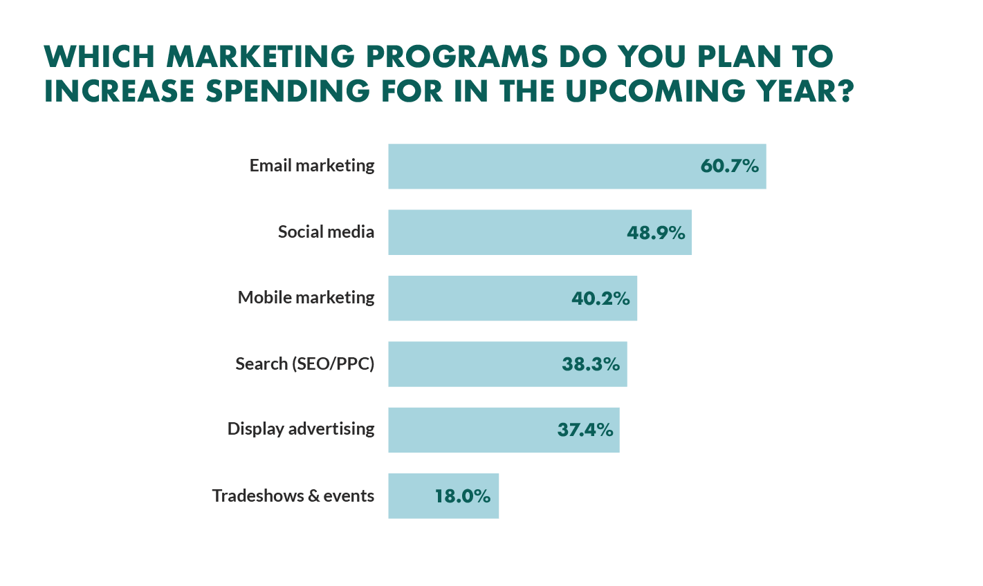 increased CRM marketing spend