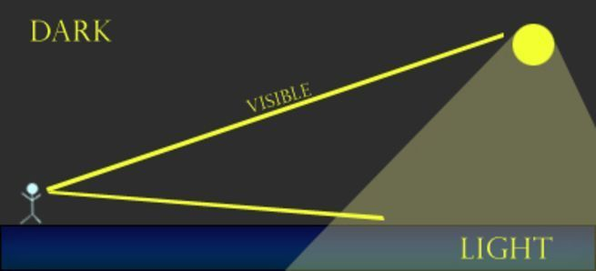 debunking the sun as spotlight theory