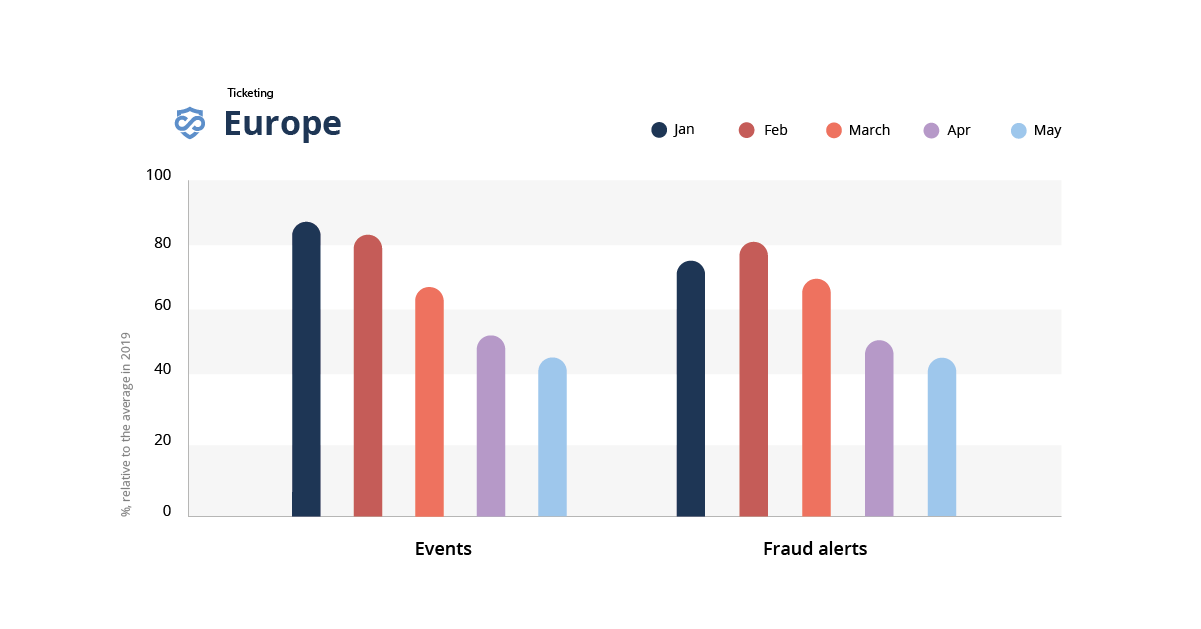 A bar graph showing the impact of covid-19 on fraud in the ticketing industry