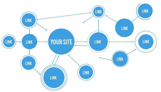 """Những điều bạn """"nhất định"""" phải biết khi mua bán backlink"""