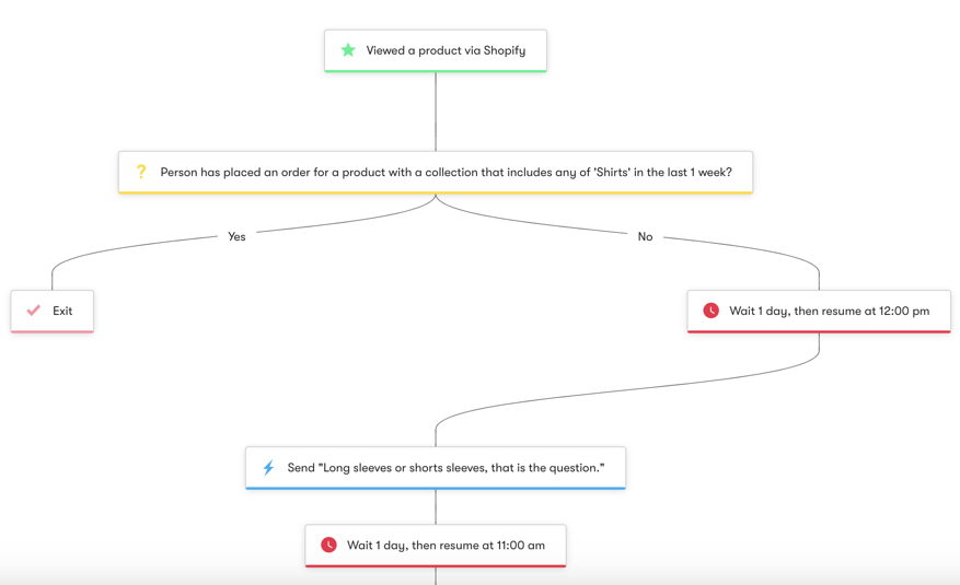 Shopify: Abandoned Browse - Category - Workflow Diagram