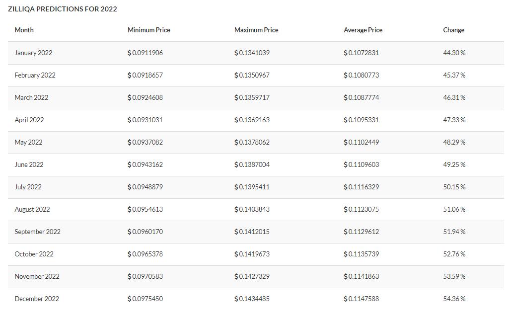 Zilliqa Price Prediction 2021 - 2022 7