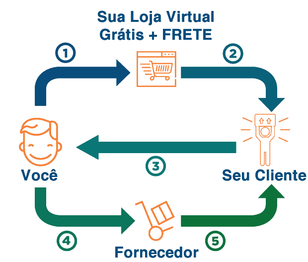 diagrama método grátis + frete