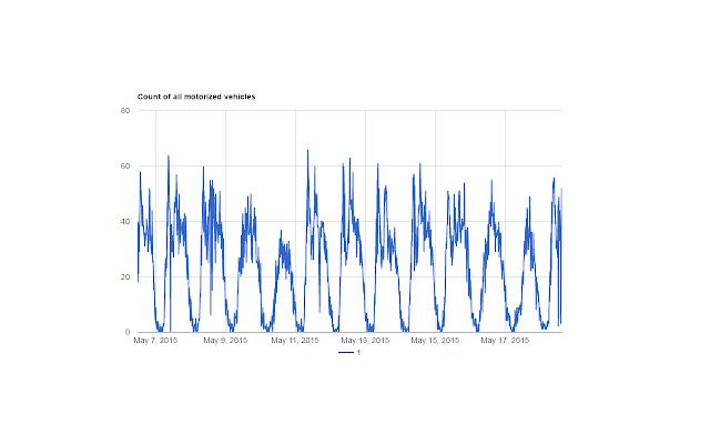 GEOCOUNTS Quick Charts