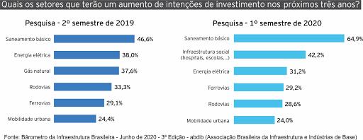 GRÁFICO DE INVESTIMENTO SANEAMENTO 2020