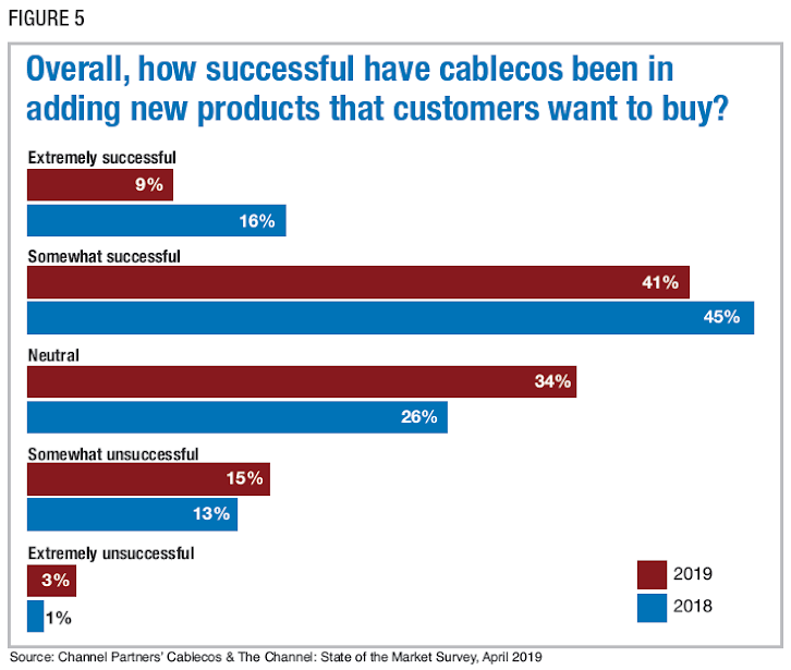 Figure 5: Overall, how successful have cablecos been in adding new products that customers want to buy? Source: Channel Partners' Cablecos & The Channel: State of the Market Survey, April 2019