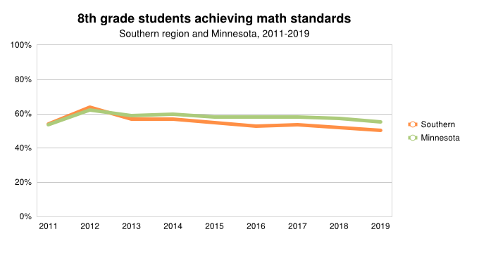 <a href = 'https://www.mncompass.org/chart/k339/8th-grade-math-scores#5-8018-g' target='_blank' >8th Grade Achieving Math Std</a>