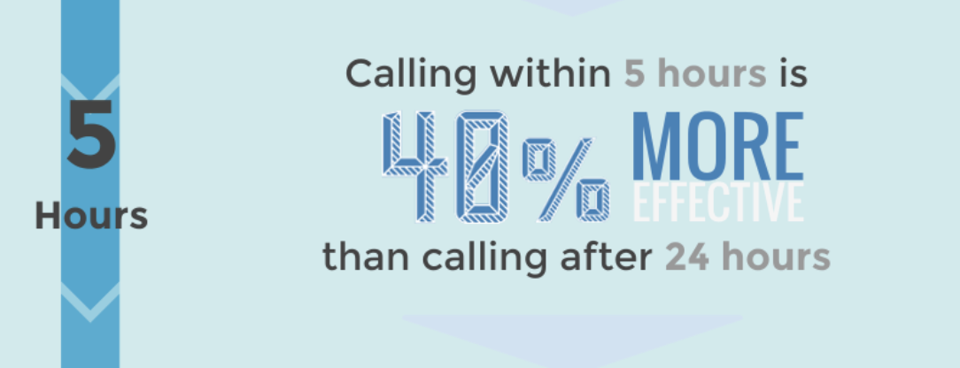 speed to lead statistics - calling within five hours is 40% more effective