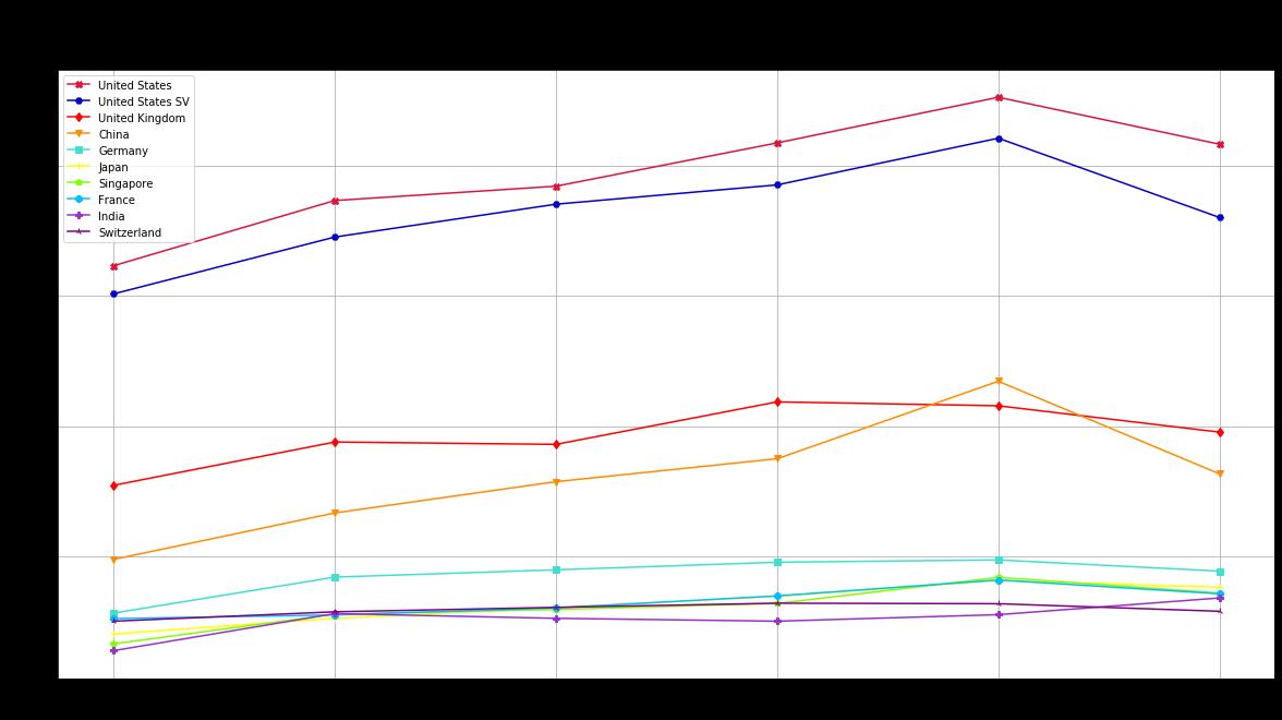 r/venturecapital - Cross-border investments landscape in 2014-2019