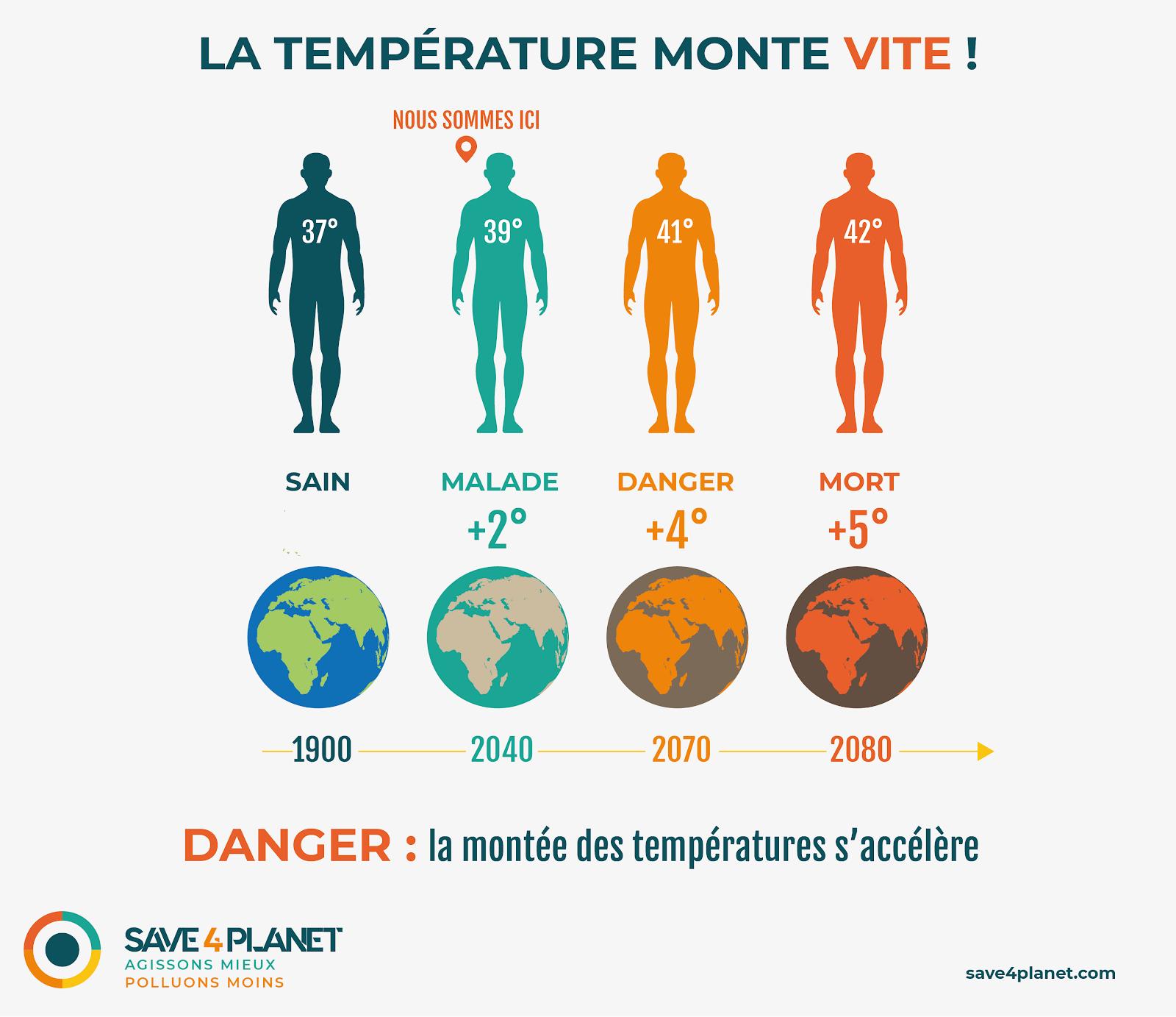 Montée température danger pour l'homme
