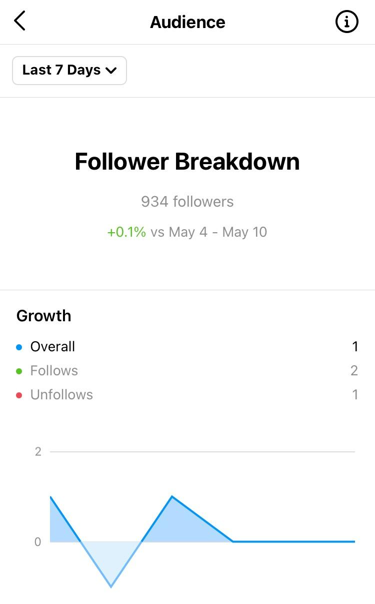 followers breakdown on instagram post insights