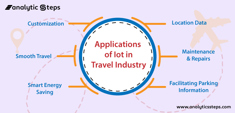 The image shows the Applications of IoT in the Travel industry