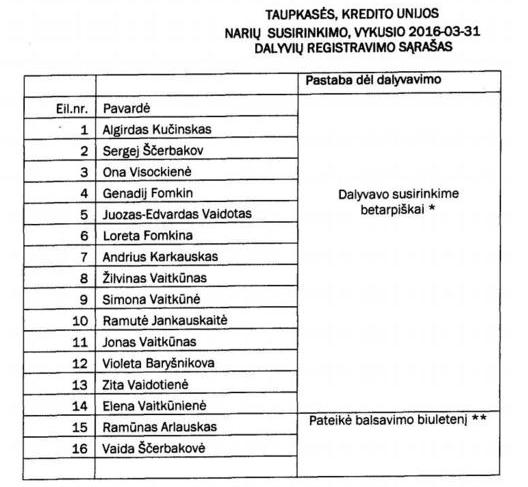 Lijst met namen van mensen aanwezig bij een Taupkasse meeting. Hierop staan ook enkele namen van fastinvest medewerkers.