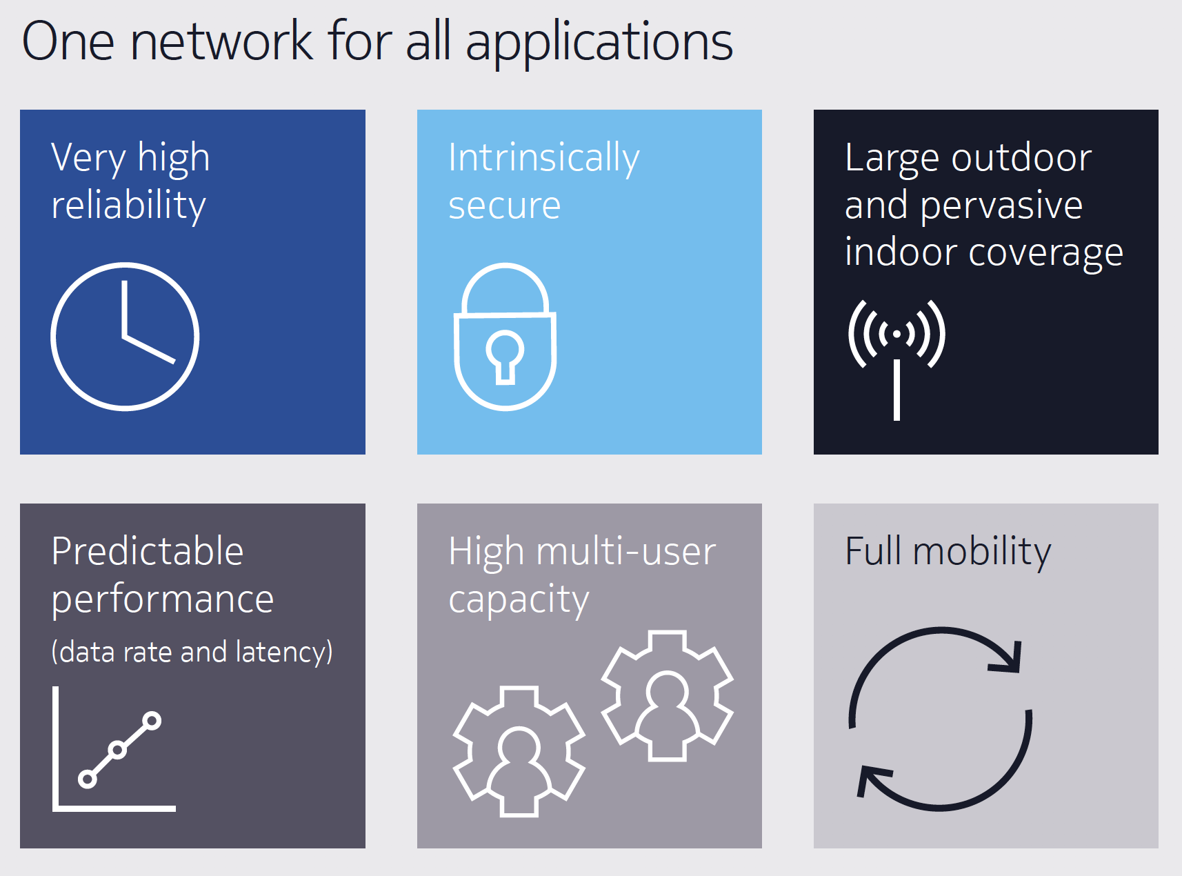 Figure 3. The capabilities of 3GPP technologies such as 4G/LTE and 5G.