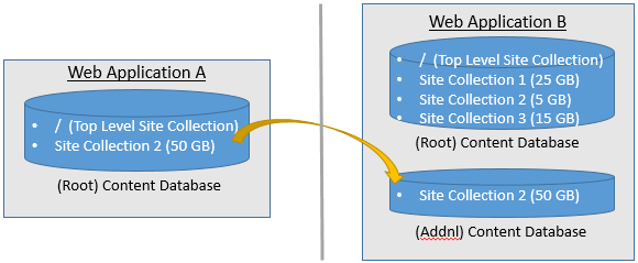 Issues in cloning a SharePoint 2013 Content Database and