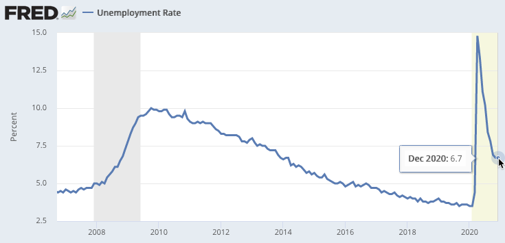 Unemployment is on the rise