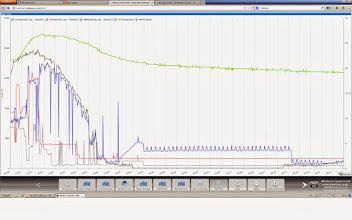 Photo: zielony temperatura, jasny szary faza1, czerwony faza2, niebieski faza 3 na ktora generuje ciemnoszary czyli PV