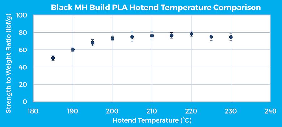 Figure 9: MatterHackers Black MH Build PLA hotend temperature comparison for a horizontal  specimen print orientation.