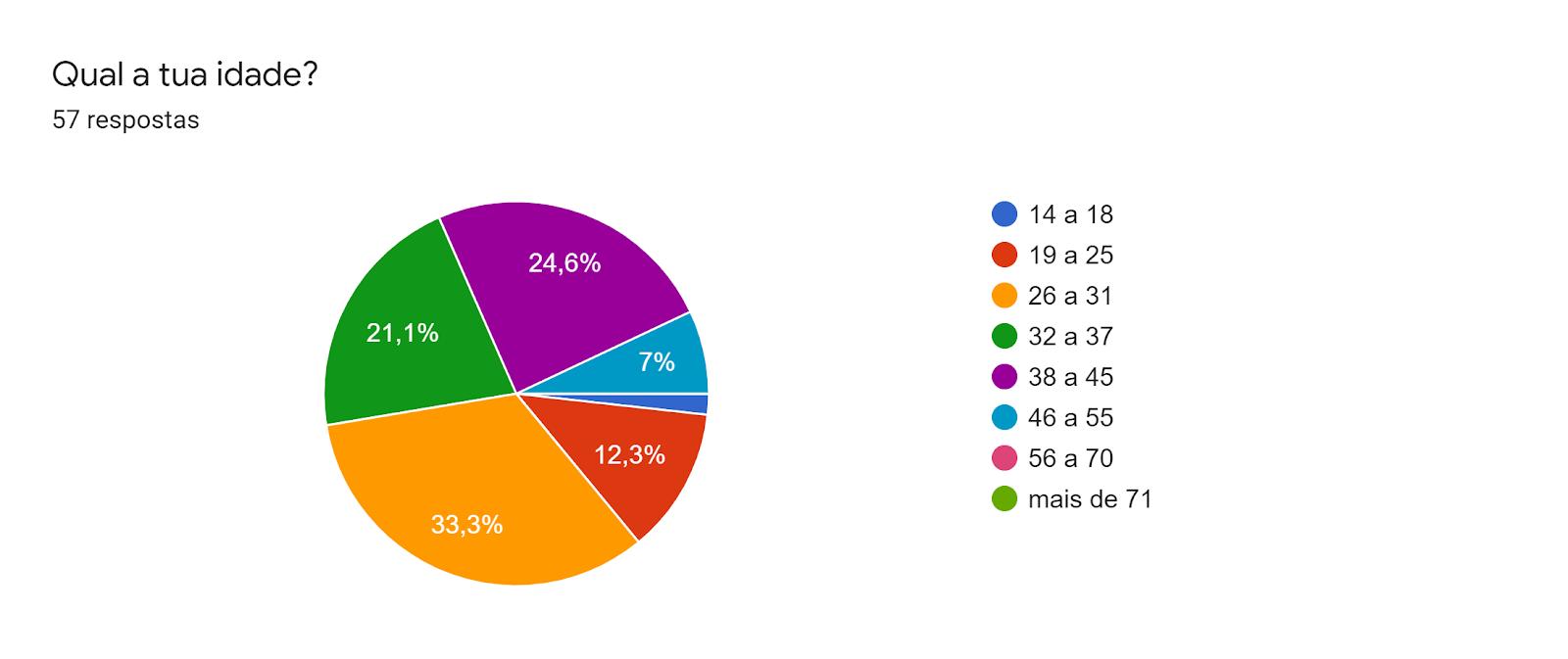 Gráfico de respostas do Formulários. Título da pergunta: Qual a tua idade?. Número de respostas: 57 respostas.