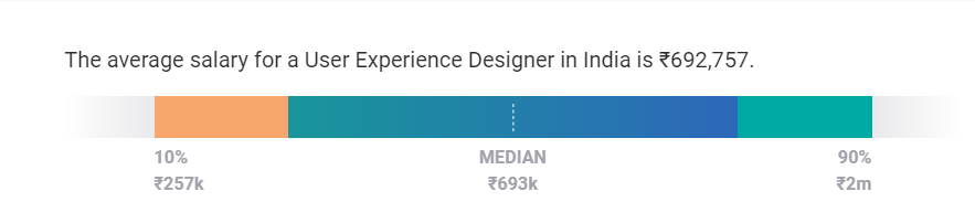 Ux Designer Salary Trends In India What To Expect Springboard Blog