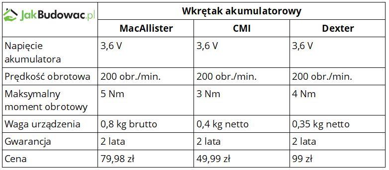 Wkrętak akumulatorowy - porównanie produktów marek MacAllister, CMI i Dexter