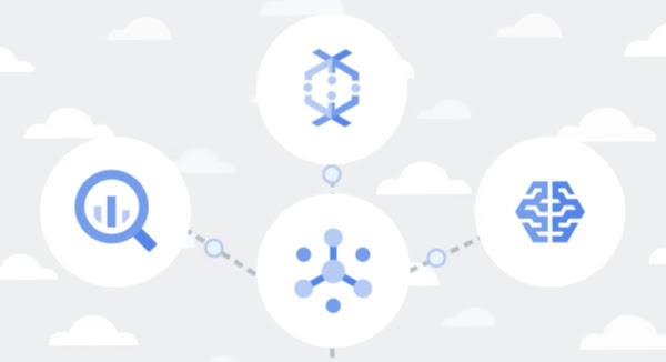 Os ícones do BigQuery, Dataflow e AI Platform vinculam ao ícone do Pub/Sub em um campo de nuvens