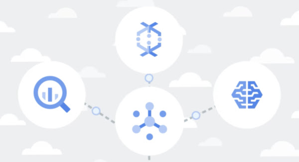 BigQuery, Dataflow, and AI Platform icons all link to Pub/Sub icon on a field of clouds