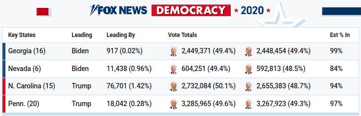 Foxnews tabela de votos