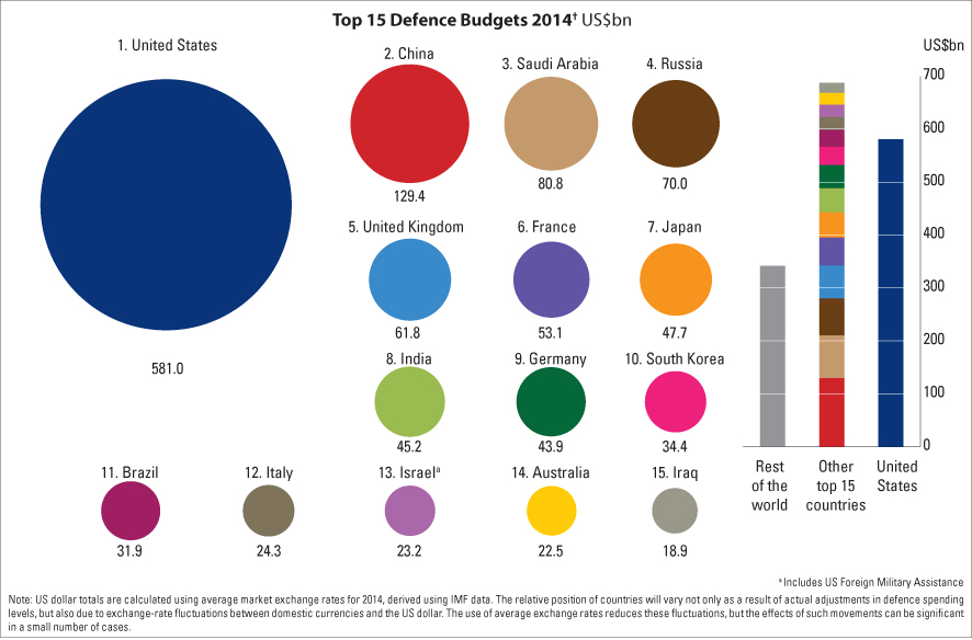 Bernie Sanders Saudi Arabia Has The Thirdlargest Military - Largest military in the world