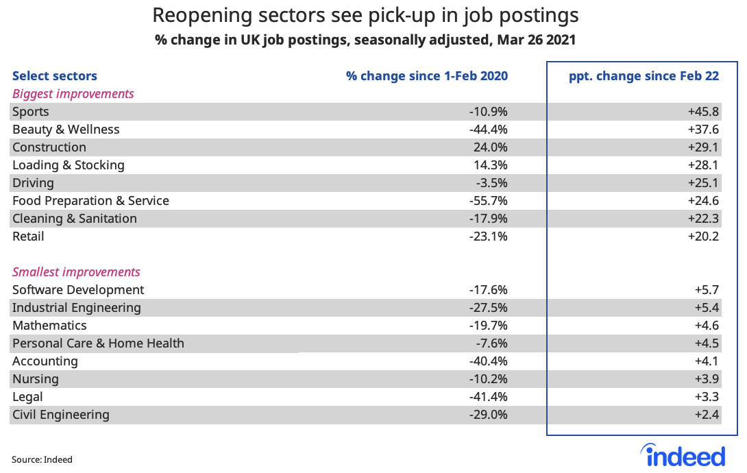 Table showing reopening sectors see pick-up in job postings