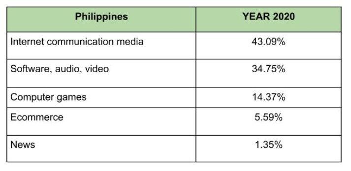 Filipino parents urged to still keep an eye on children's internet habits since PH lockdown 1