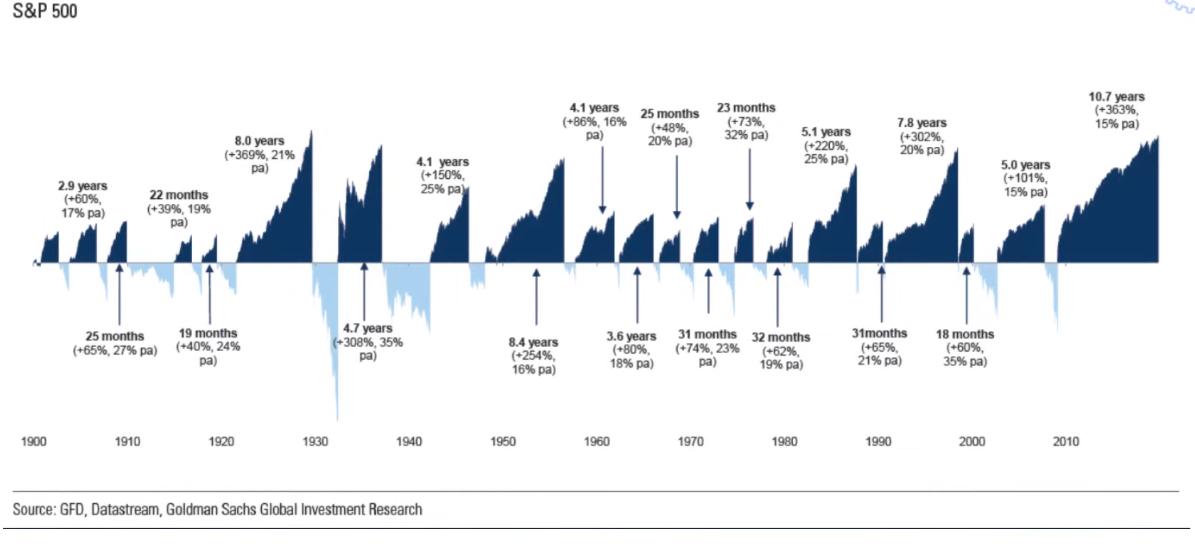 Ciclo expansivo actual, el más grande de la historia