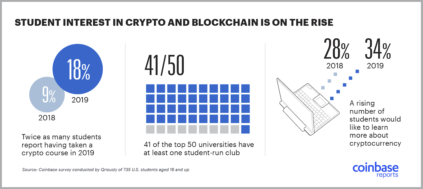 Crypto in Classrooms: 28 of Top 50 Universities Have Blockchain Courses Available 9