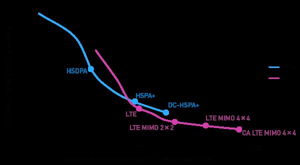 Figure 1: The unit cost of mobile data traffic [Source: Analysys Mason, 2013]