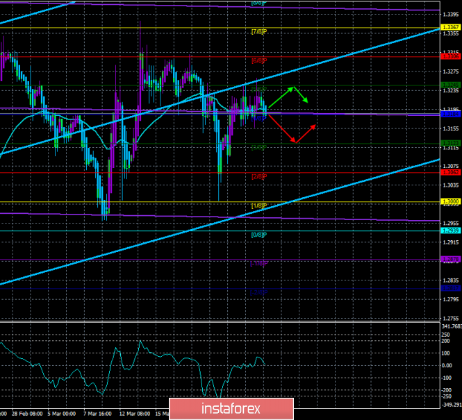 "GBP / USD. March 27. The trading system. ""Regression Channels"". The British Parliament can now dot the ""and"""