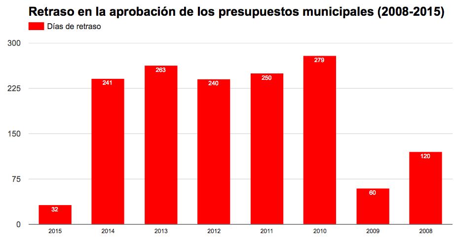 presupuesto_el_puerto.png