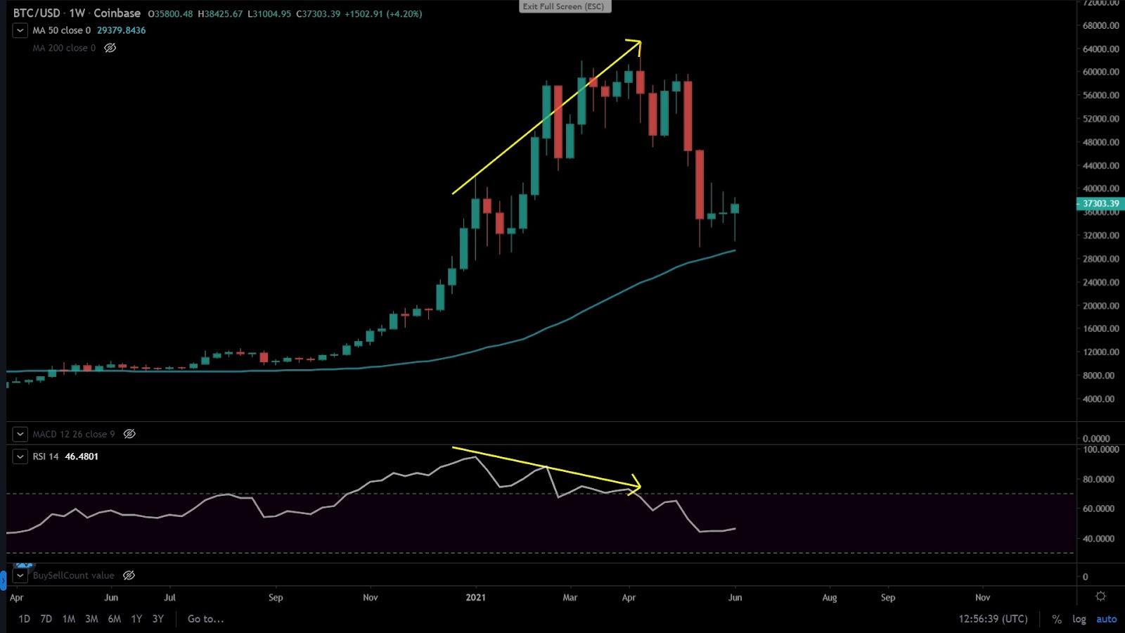 Market Analysis - Bitcoin