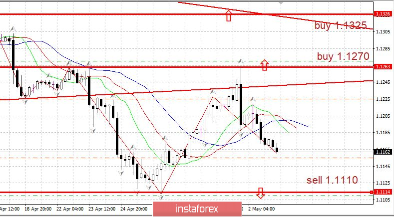 Burning forecast 05.03.2019 EURUSD