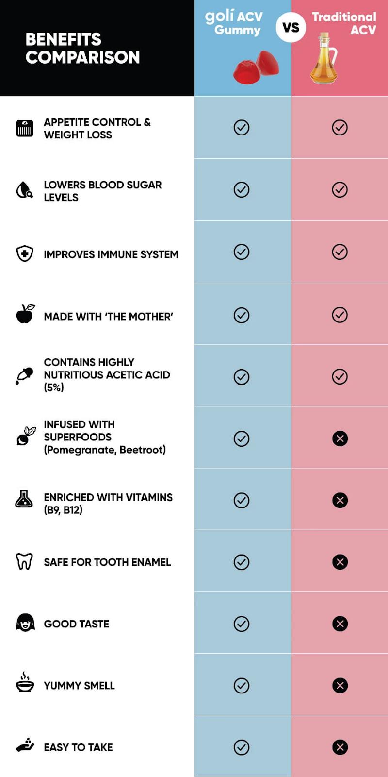 Goli Gummy Benefits