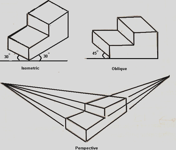 Isometric, Oblique and Perspective Drawing