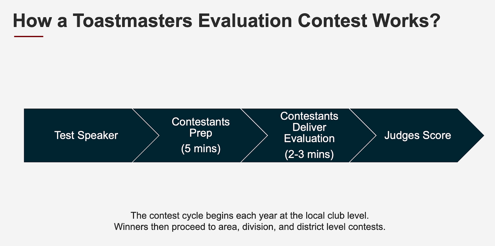 evaluation, How to Win an Evaluation Contest?