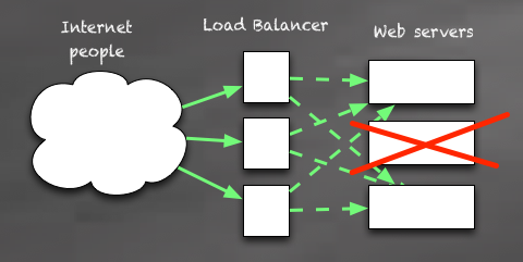 Triple load balancer, triple server -- true redundancy