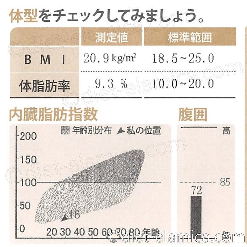 体脂肪率9.3%